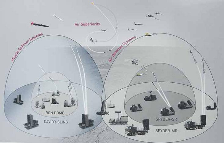 Системы ПВО Iron Dome, David's Sling и Spyder-SR, Spyder-MR.