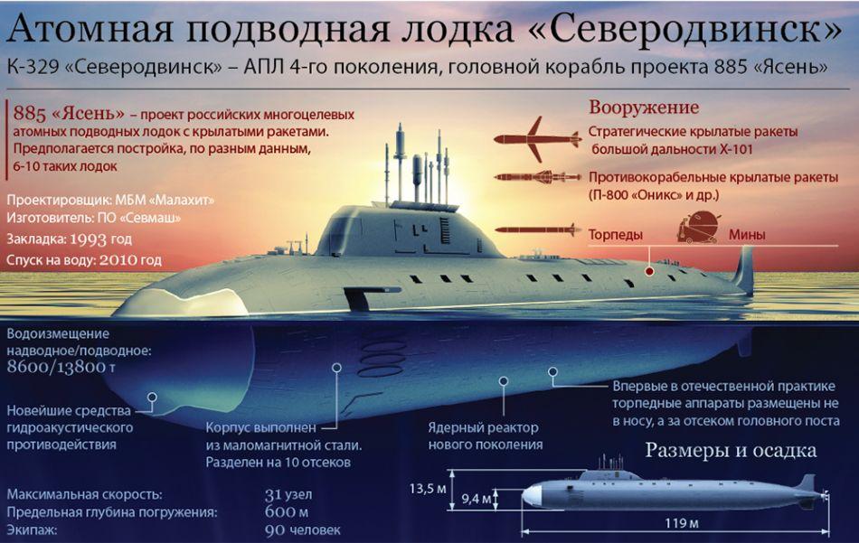 """АПЛ К-329 """"Северодвинск"""" проекта 885 """"Ясень""""."""