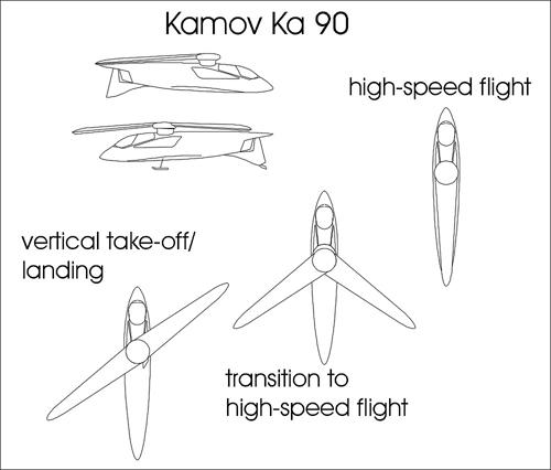 ka-90-schema