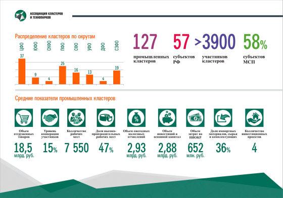 Статистика по кластерам на 2016 г