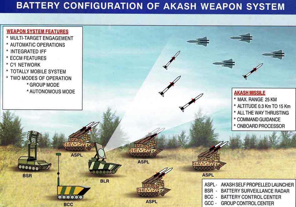 Концепция боевого применения ЗРК Akash.