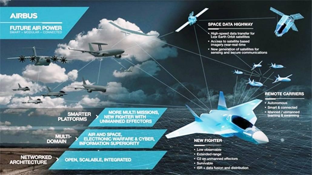Презентация начатого созданием группой Airbus перспективного истребителя New Fighter в качестве элемента выдвинутой группой перспективной доктрины Future Air Power (c) Airbus Defence and Space (via Jane's).