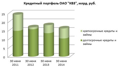 """Кредитный портфель ОАО """"КВЗ""""."""