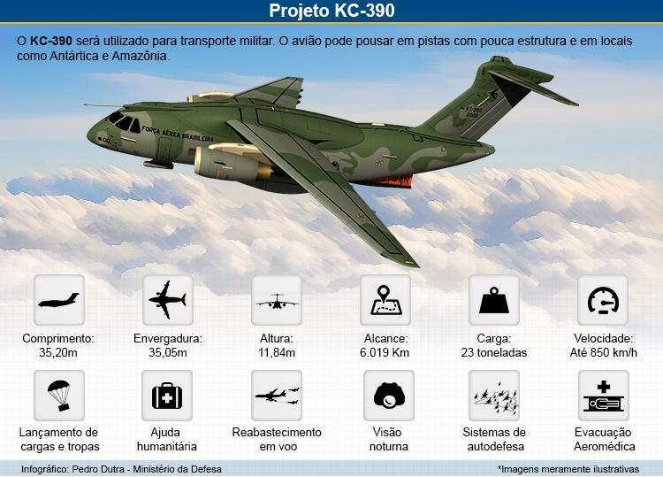 Спецификации военно-транспортного самолета КС-390 разработки бразильской компании Embraer.