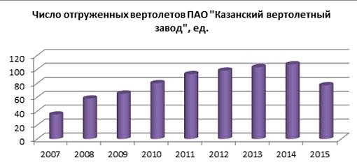 """Число отгруженных вертолетов ПАО """"КВЗ""""."""