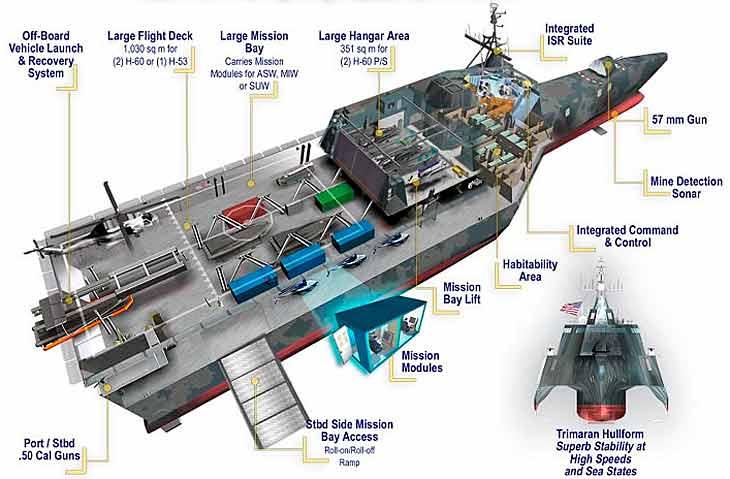 Схема кораблей прибрежной зоны USS Independence (LCS-2).
