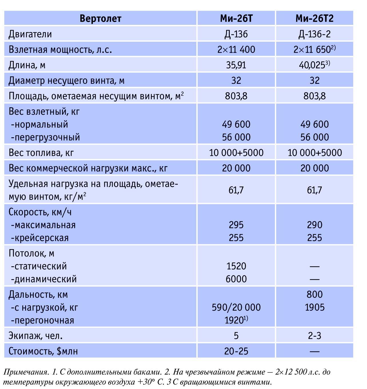 Характеристики вертолетов Ми-26Т и Ми-26Т2.
