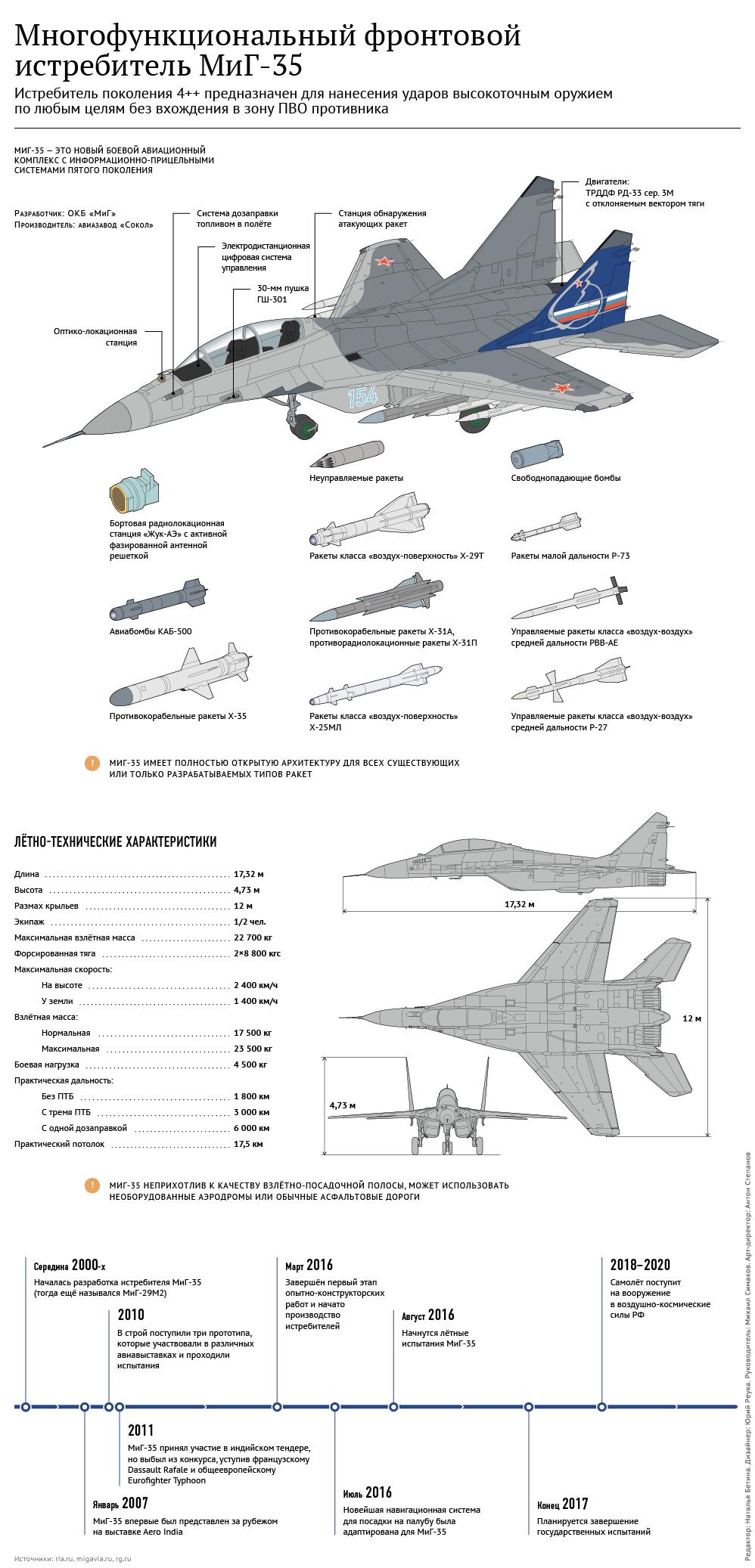 Многофункциональный истребитель МиГ-35.