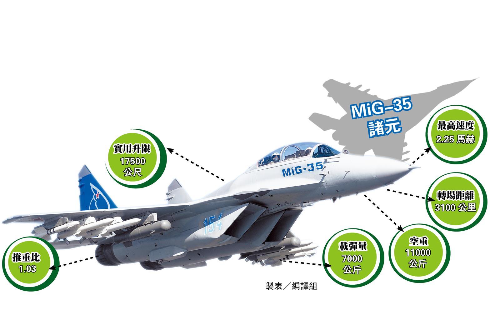 Инфографика МиГ-35 от РСК МиГ, переведенная на китайский язык.