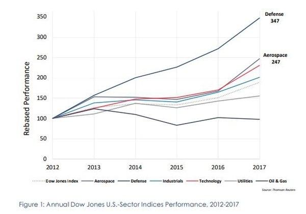 Данные отчета показывают тревожные тенденции для Оборонно-промышленного комплекса США. (Министерство обороны США).