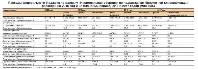 многих плановые и накладные расходы 2017 состав