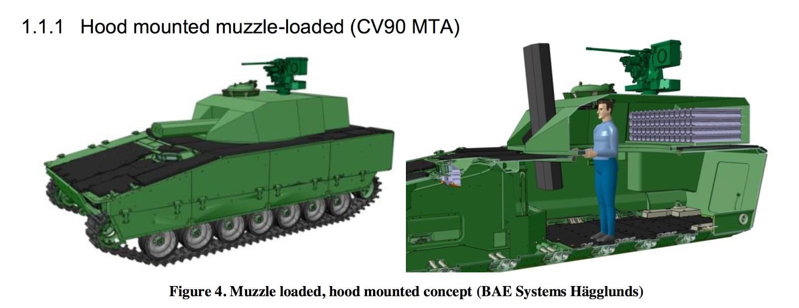 Предположительный концептуальный облик 120-мм самоходной минометной системы Mjölner на шасси БМП CV90 (c).