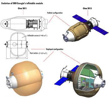 Трансформируемый модуль РКК «Энергия».