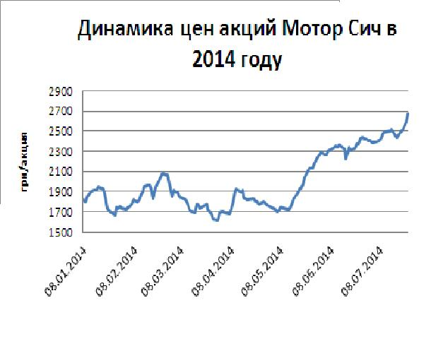 Динамика цен акций Мотор Сич в 2014г.