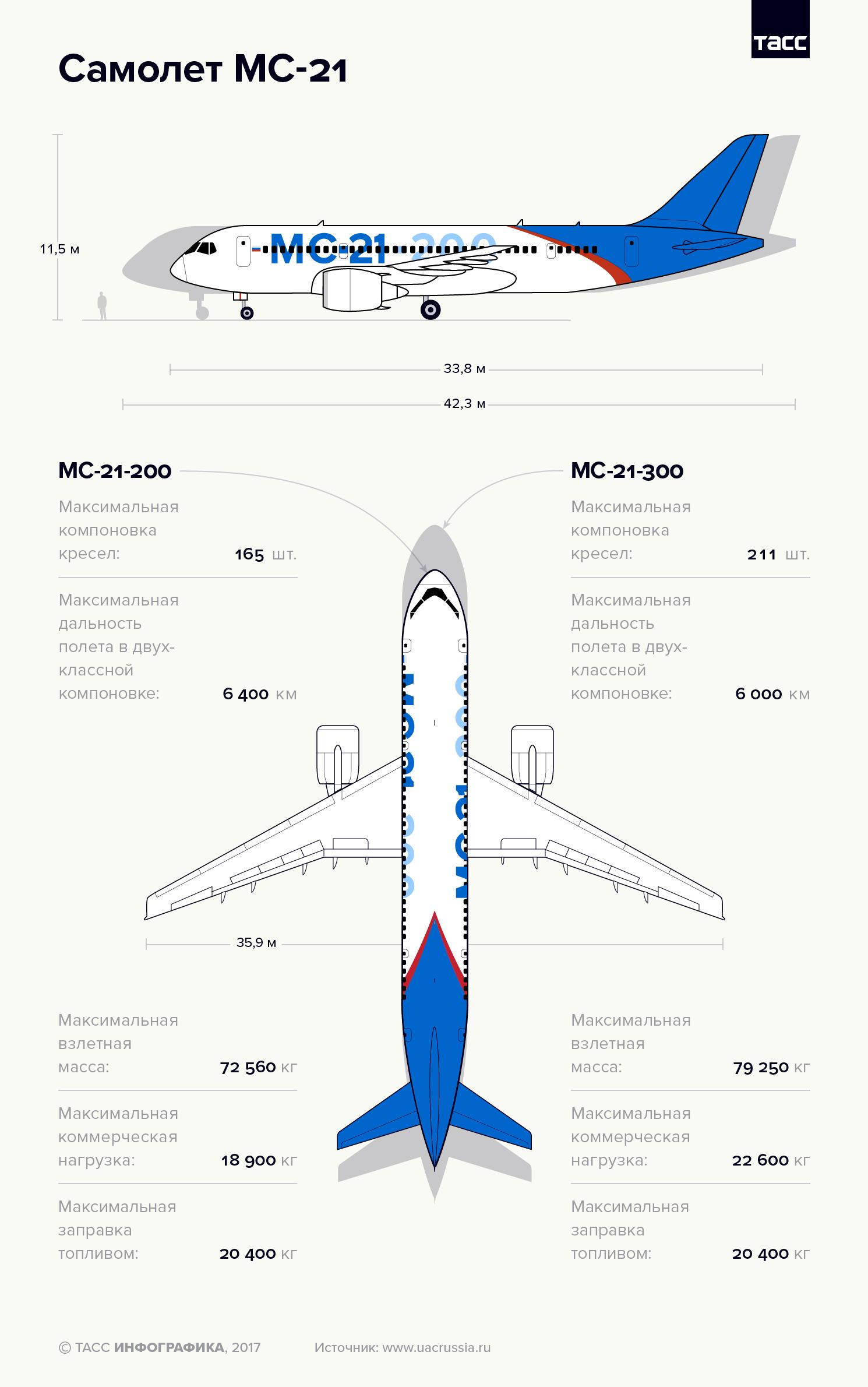 Самолет МС-21<br>Особенности конструкции российского пассажирского авиалайнера нового поколения — в инфографике ТАСС.