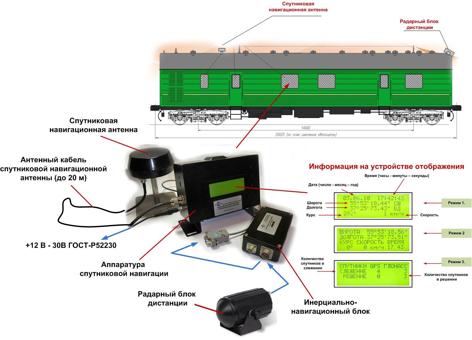 Аппаратура ГАЛС-М1М в изделии 15Т91<br>НПО ПРОГРЕСС (Москва.Россия).