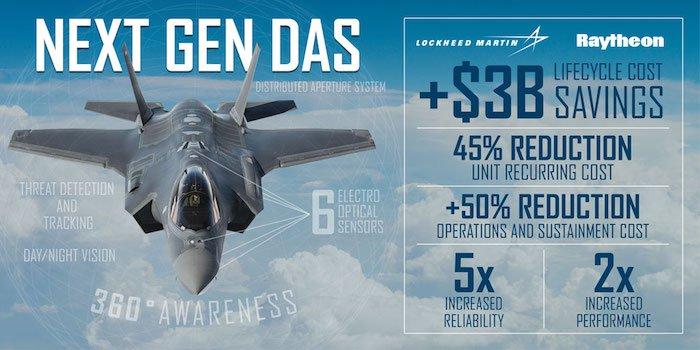 Lockheed выбирает Raytheon для F-35.