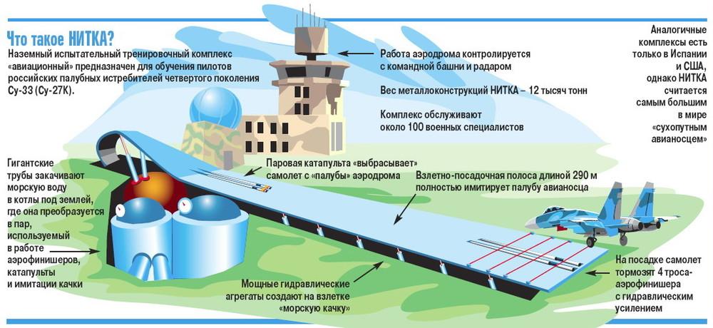 """Инфографика устройства комплекса """"НИТКА""""."""