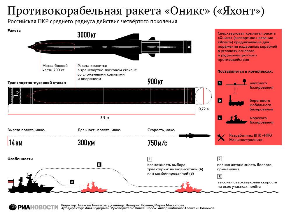 Противокорабельная ракета