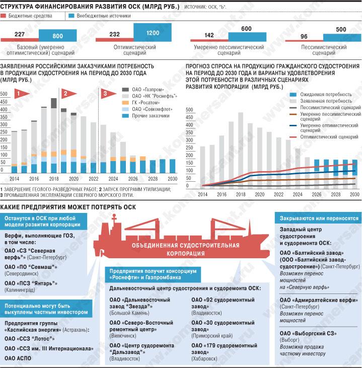 Структура финансирования развития ОСК.