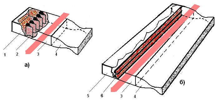 Схема газодинамического