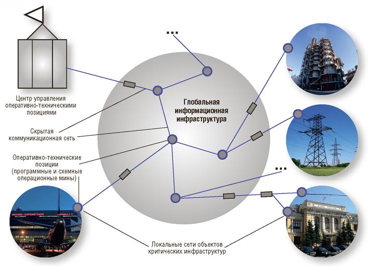 Глобальная информационная инфраструктура