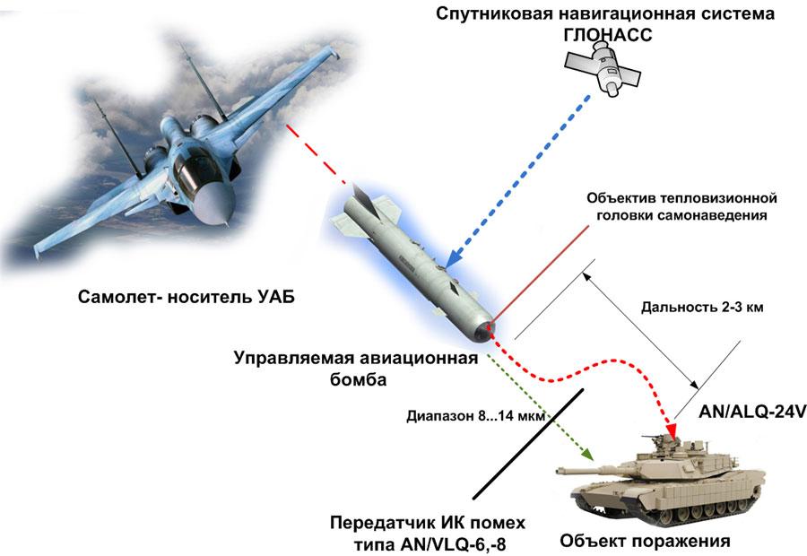 Precision Guided Munitions in RuAF Pomehi-uab-gsn