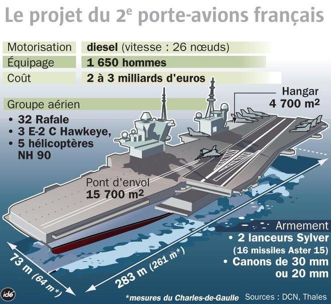 Один из вариантов второго французского авианосца (проект группы Thales) по состоянию на 2014 год.