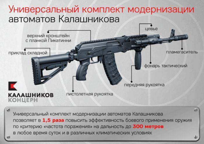 Модернизация автоматов АК-74 и АК-74М.