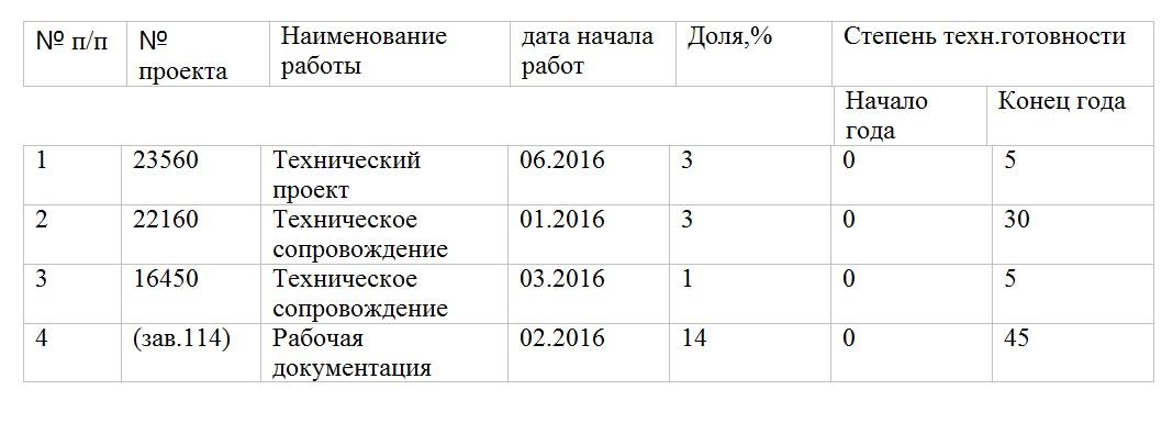 Проекты акционерного общества «Северное проектно-конструкторское бюро» (Санкт-Петербург).