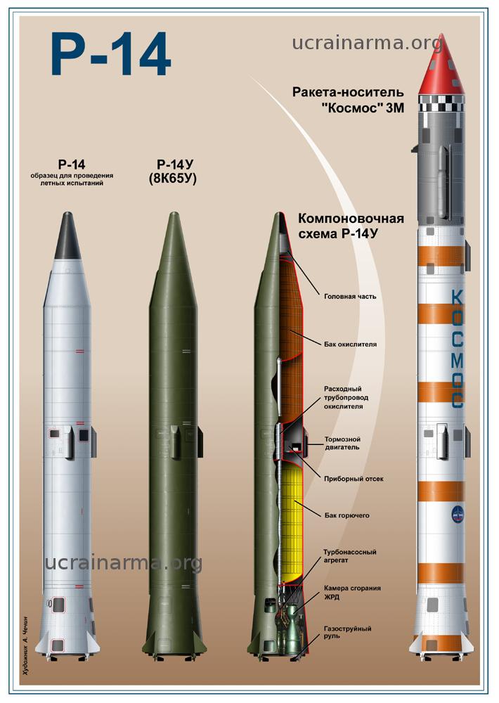 Жидкостная одноступенчатая баллистическая ракета средней дальности (БРСД) наземного базирования Р-14 (8К65, SS-5 Skean)