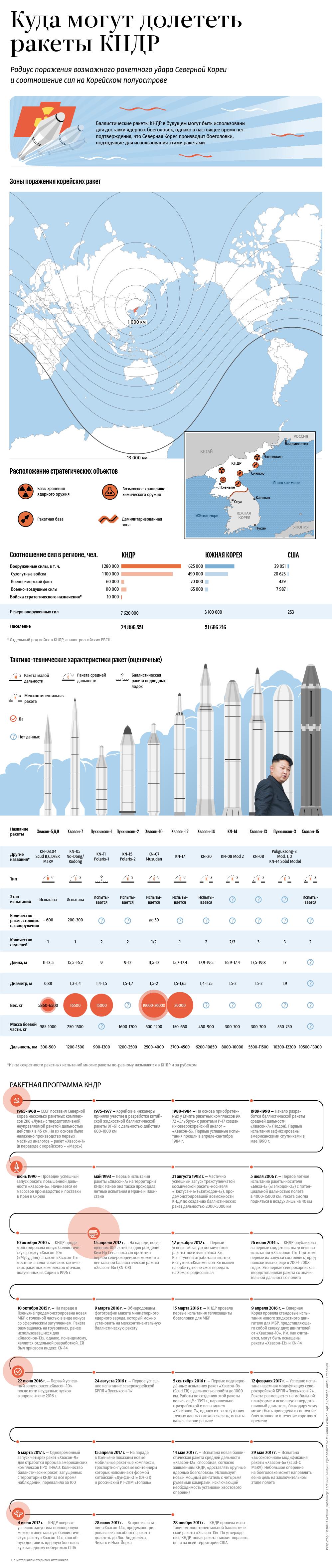 Куда могут долететь ракеты КНДР.