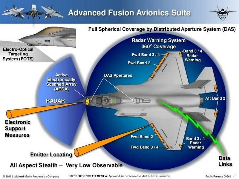 Расположение радаров и других систем обнаружения целей на истребителе F-35.