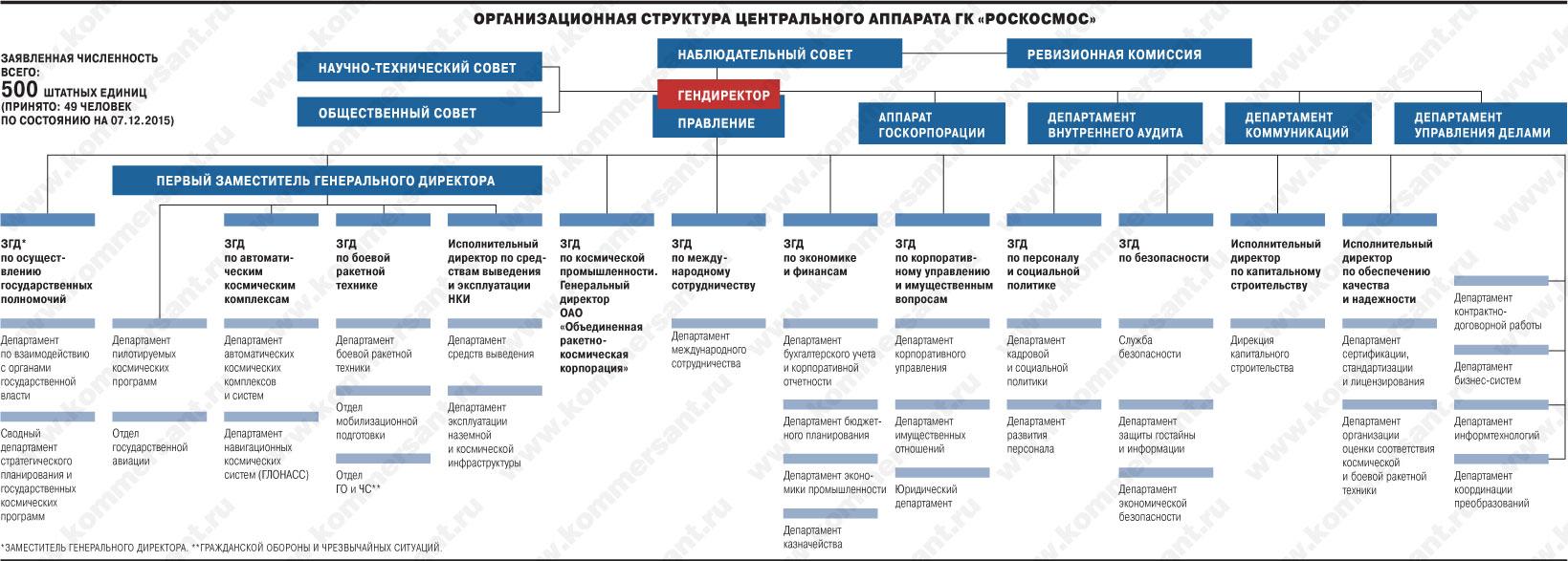 """Центральный аппарат ГК """"Роскосмос""""."""