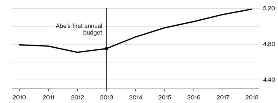 Рост оборонных расходов Японии, трлн иен.