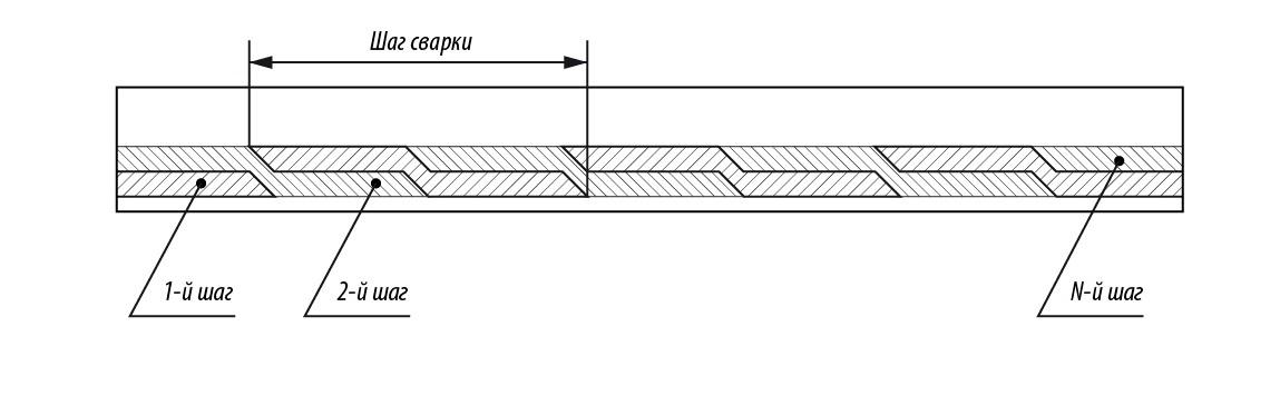 Схема сварки, разработанная в НИИ стали.