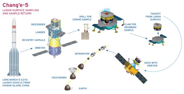 Схема миссии «Чанъэ-5» Источник изображения: universemagazine