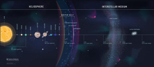 Схема Солнечной системы (не в масштабе)