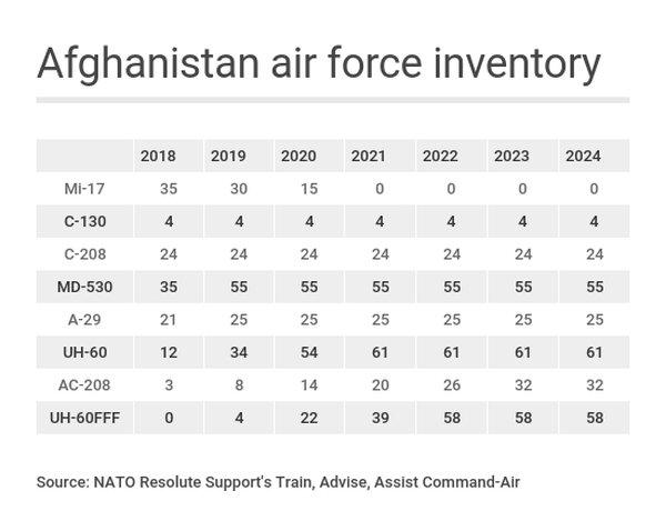 Перспективный состав ВВС Афганистана на период до 2025 года по планам миссии НАТО.