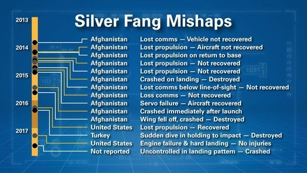 Аварии БПЛА Silver Fang.