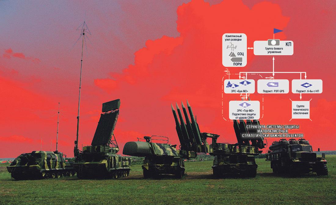 Структура системы защиты малоразмерных стратегически важных объектов