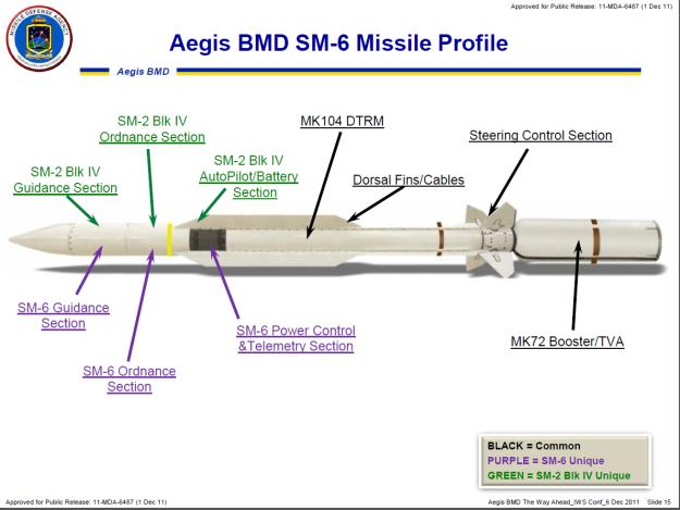ЗУР Raytheon SM-6.