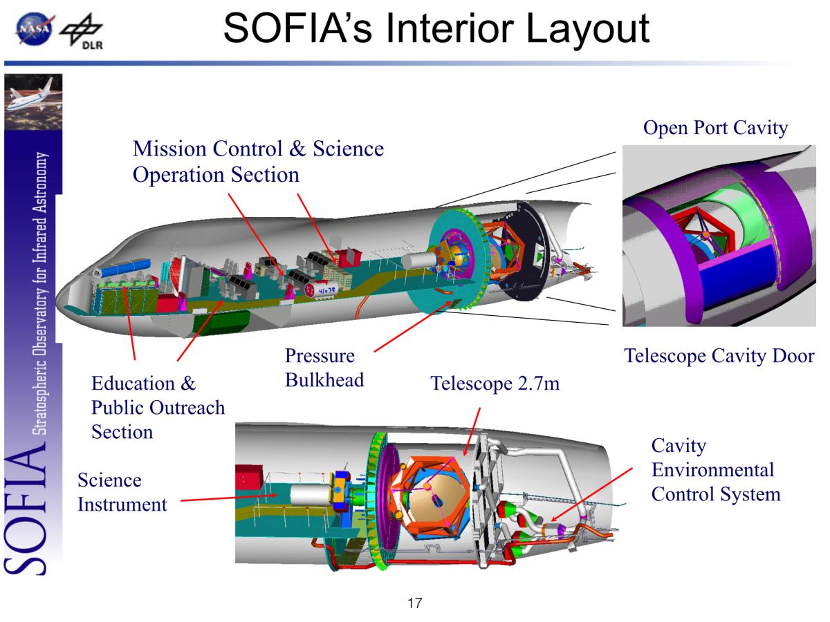 SOFIA - стратосферный телескоп на базе модифицированного Boeing-747SP.<br><br>Телескоп отделен от герметичного фюзеляжа перегородкой, обеспечивающей доступ к приборам во время полета.