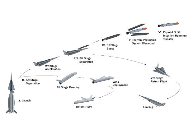 Схема запуска ракеты-носителя Spartan с многоразовыми первой и второй ступенями.