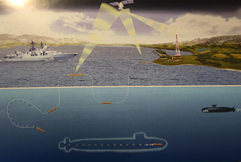 """Схема работы необитаемого подводного аппарата """"Суррогат"""" с буксируемой антенной."""