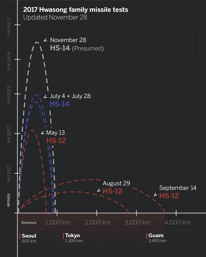 Сводные оценочные данные о ракетных испытаниях КНДР в 2017 году.