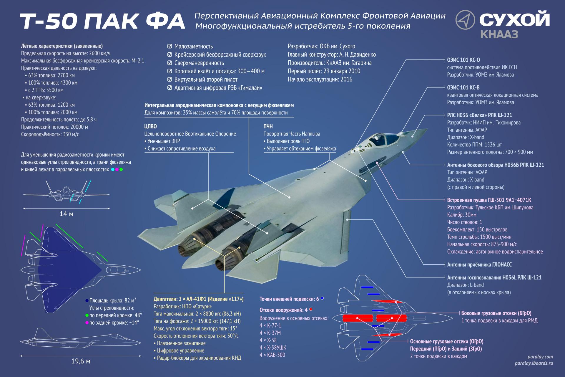 ф-35 самолет есть ли конкуренты степени статической