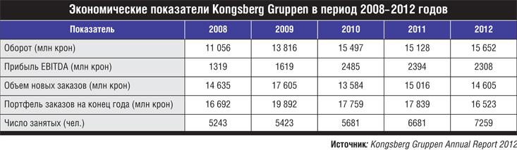 Экономические показатели Kongsberg Gruppen.