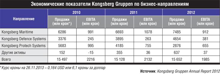 Экономические показатели Kongsberg Gruppen по бизнес-направлениям.