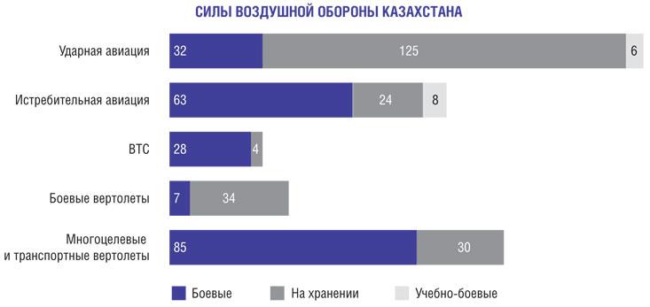 ВВС Казахстана.
